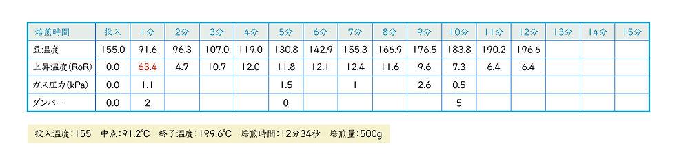 ローストカーブ重-02.jpg