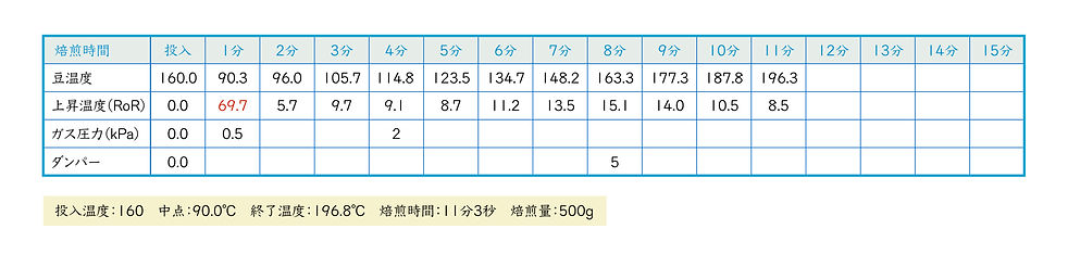 ローストカーブ遊-02.jpg