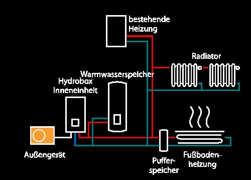 icon-estia-2-zonen-mit-bestehender-heizu