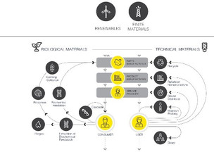 Quantifying the potential benefits of a circular economy to South Australia