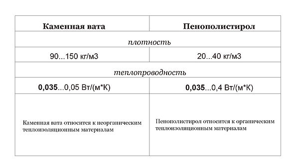 Сравнение плотности и теплопроводности каменной ваты и пенополистирола