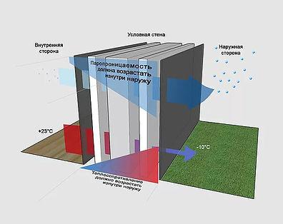 Правило размещения материалов по паропроницаемости в конструкции наружной стены дома