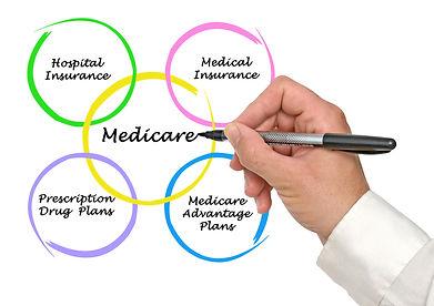 Medcare part, MAPD, Drug Plans, Part A, Part B, Part C, Part D