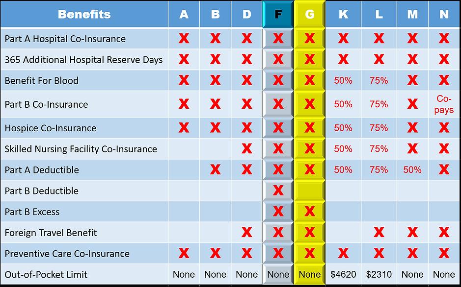 Medicare Supplement Plans.png