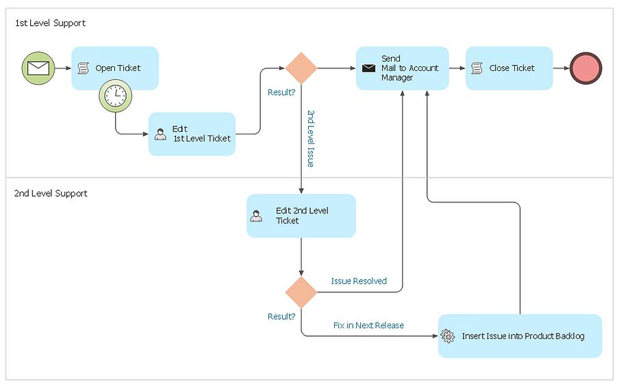 bpmn-border-event-diagram.png