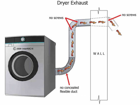 Dryer Fires and Home Inspections