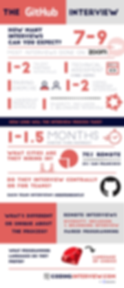 github codinginterview infographic.png