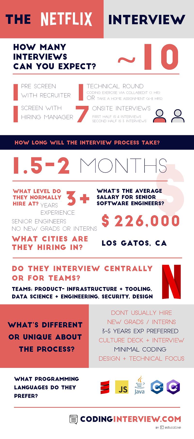 codinginterview_NETFLIX_infographic.png