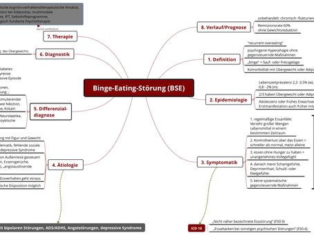 Mindmaps von Essstörungen: Anorexie nervosa, Bulimia nervöse und Binge-Eating-Störung