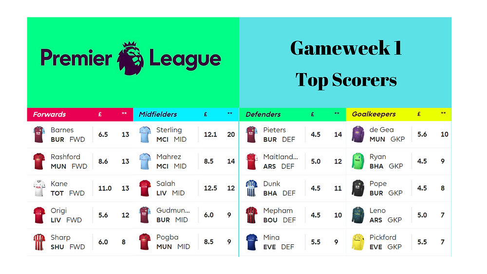 Fantasy Premier League Top Scorer Game Week 1