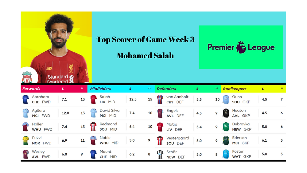 Fantasy Premier League FPL Game Week 3 top scorers