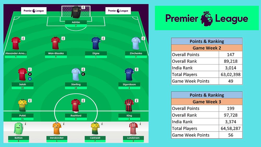 Fantasy Premier League, FPL, Game Week 3 points