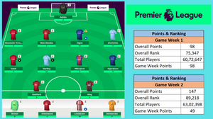 FPL Points comparison between Game Week 1 and Game Week 2 in Fantasy Football Premier League
