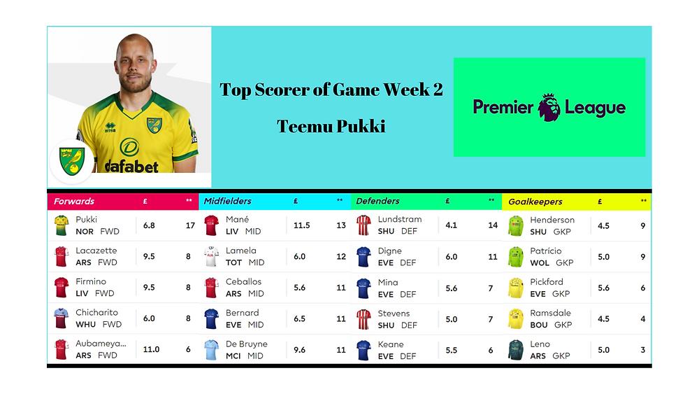 Top Scorers of Game Week 2 in Fantasy Football Premier League