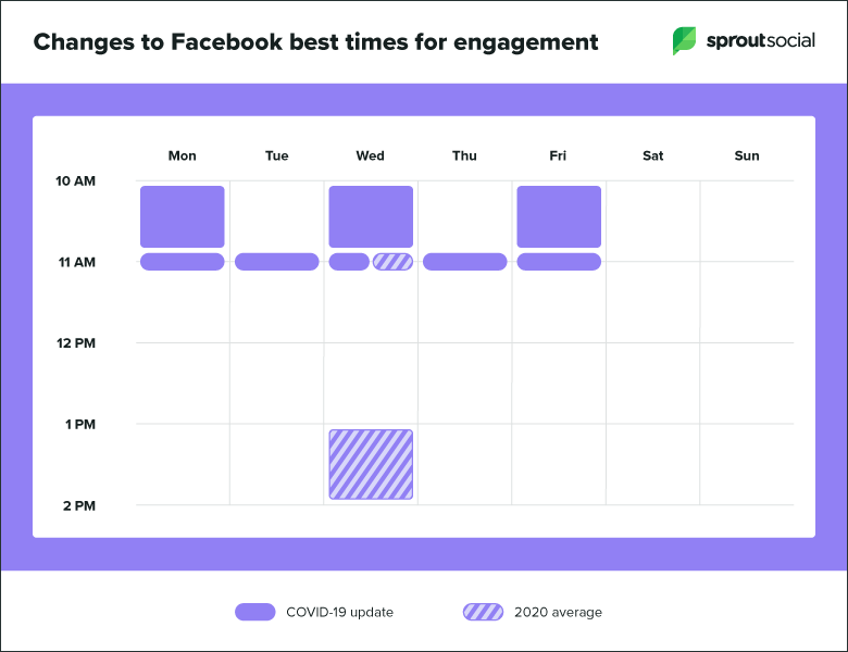 Changes to Facebook best times for engagement