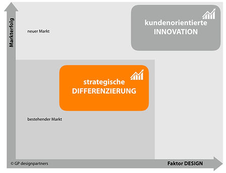 Grafik zu Differenzierung mit Produktdesign