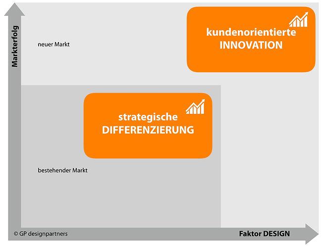 Markterfolg durch Differenzierung und Innovation im Produktdesign