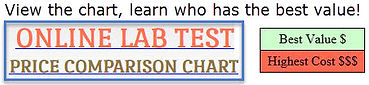online lab test price comparison chart. learn who has the best value.