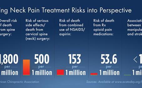 Neck Pain Treatment - Lets put it into Perspective