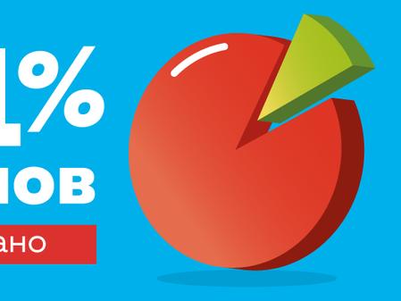 91% домов в поселке EcoVille уже продано