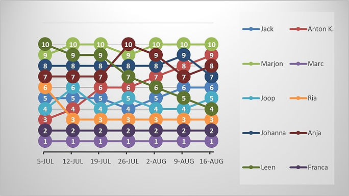 MFO 20210816 Grafiek.jpg