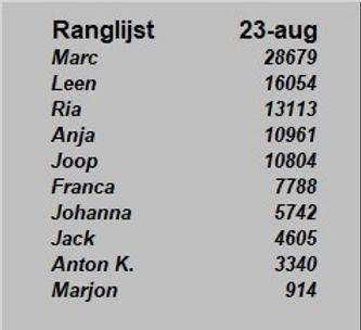 MFO Ranglijst 20210823.jpg