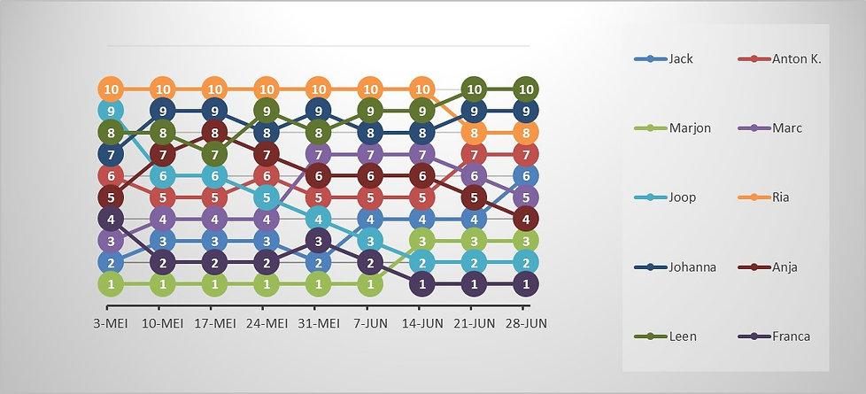 MFO Grafiek 20210628.jpg