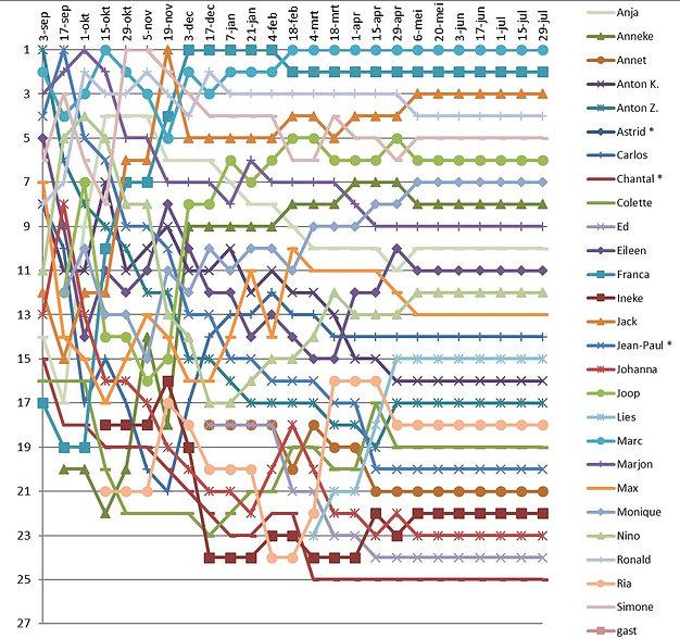 20190506 Verloop ranglijst.jpg