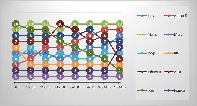 MFO 20210823 Grafiek.jpg