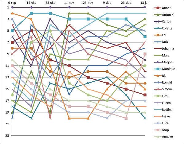 2020.01.13 grafiek.jpg