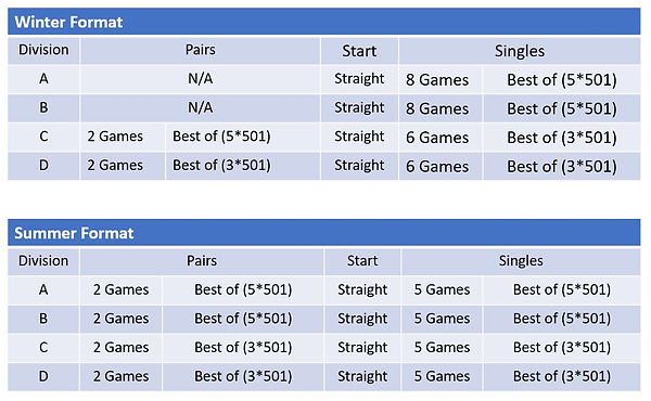 Season Formats of Play.JPG