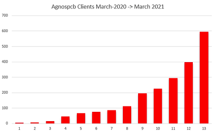 clients of Agnospcb graph 2020-2021.png