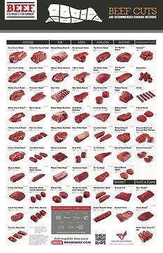 Beef-Retail-Cuts-Chart-2018.jpg