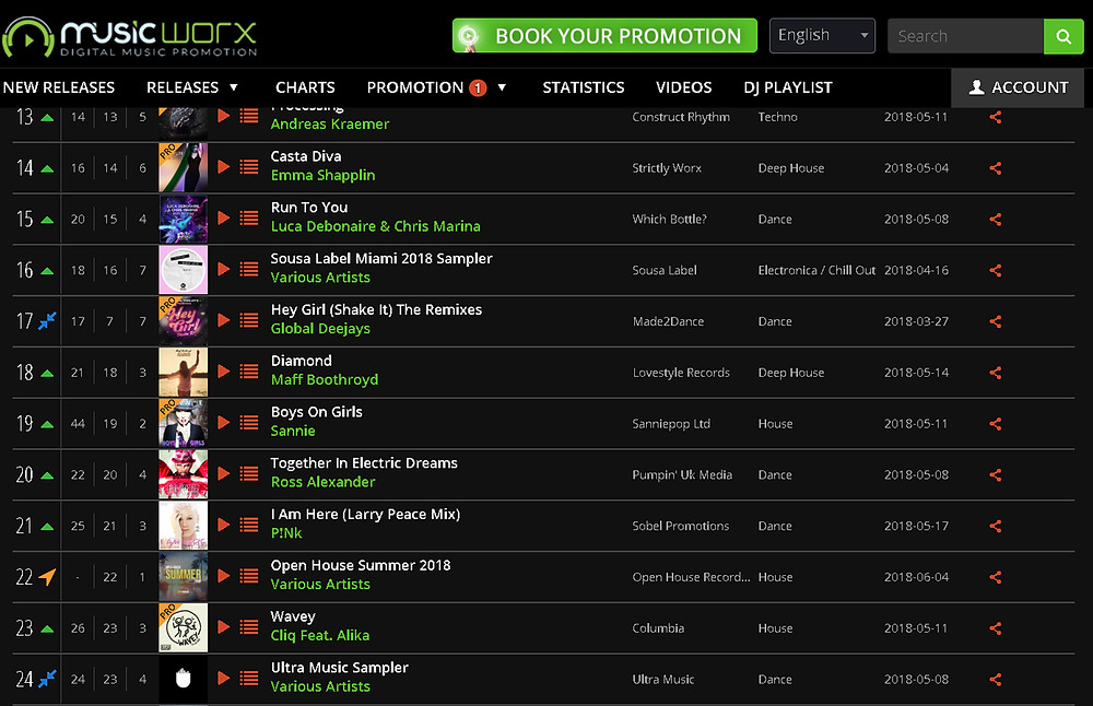 "Currently NO.20 in the Music Worx download chart with ""Together In Electric Dreams""."