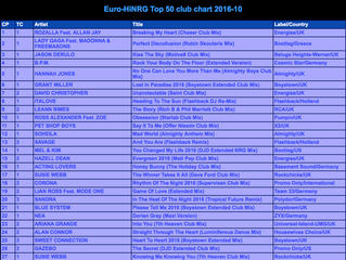 Obsession NO.10 in the Eurodancehits chart