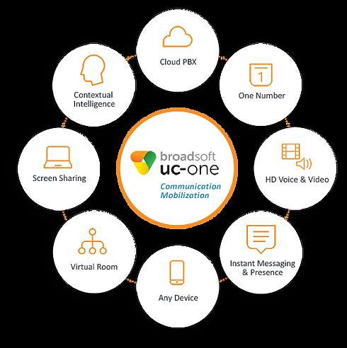 UC-ONE Broadsoft