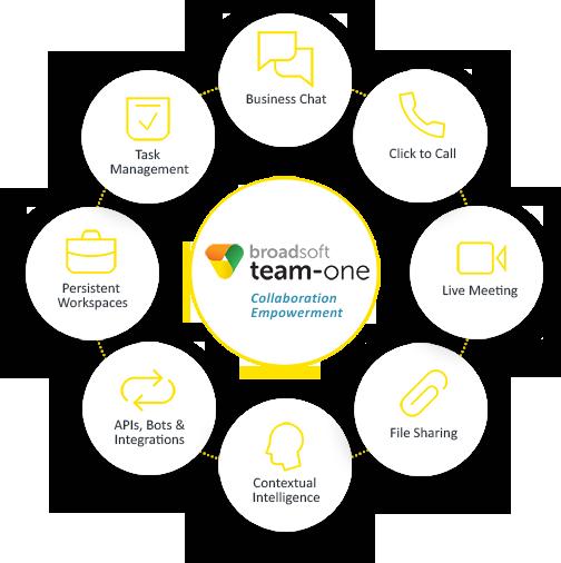 team-one Broadsoft
