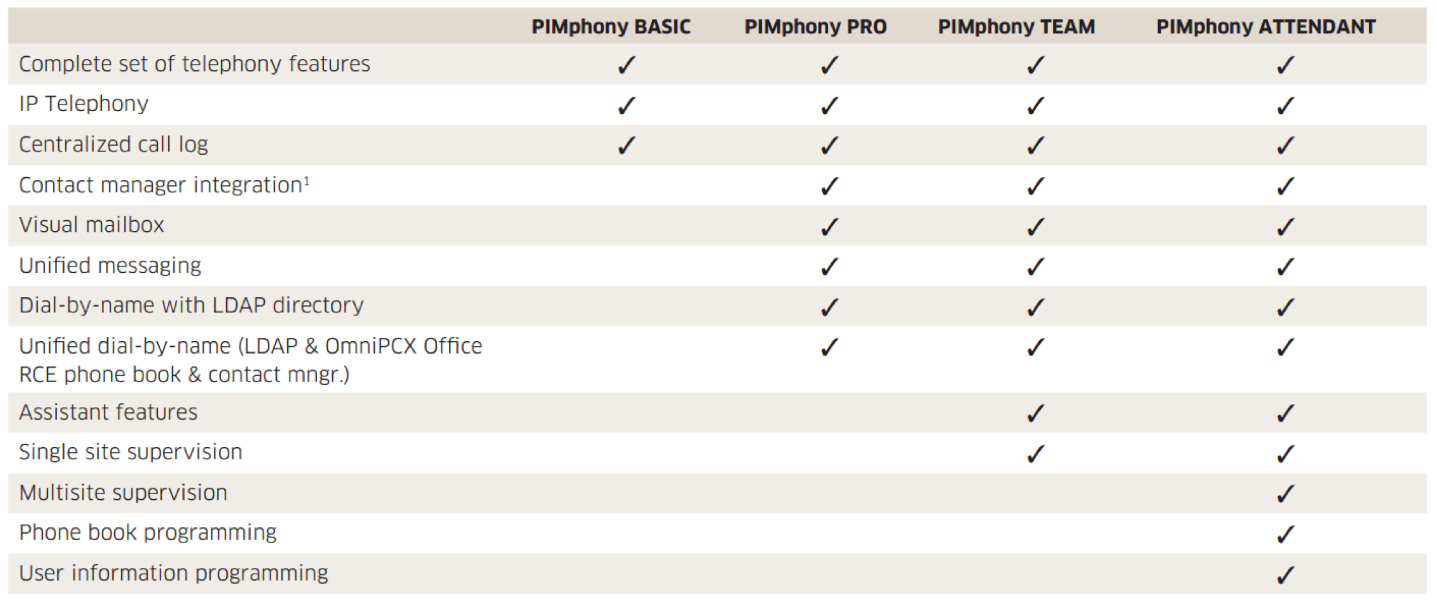 PIMphony