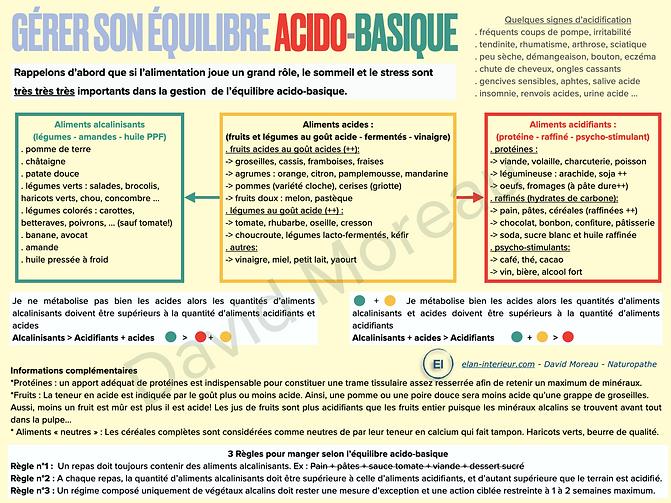 Acido-basique PNG.png