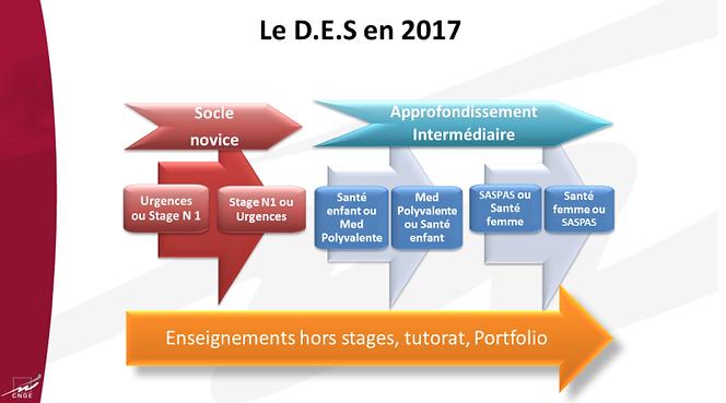 Maquette DES CNGE