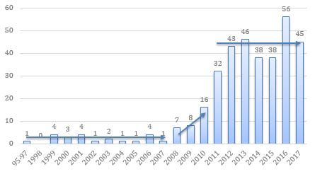 Graph1_-_Nombre_de_ruelle_par_année.png