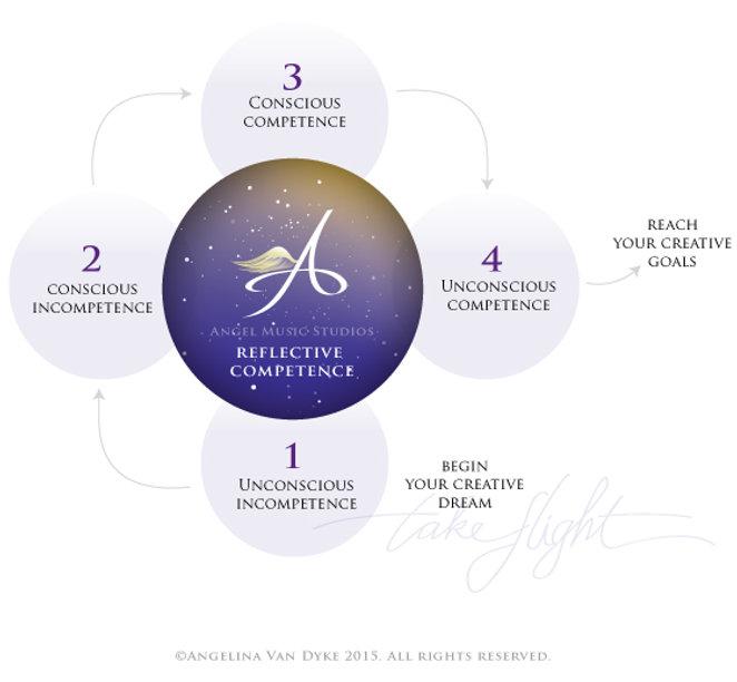 Competence development model