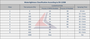 WATERTIGHTNESS - υδατοστεγανότητα -κλάσεις