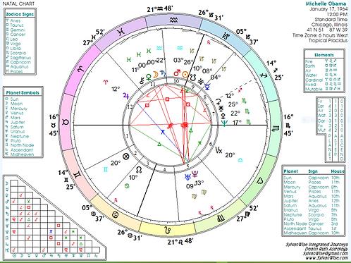 Astrology: Wheel and Basic Data w/o Interpretation