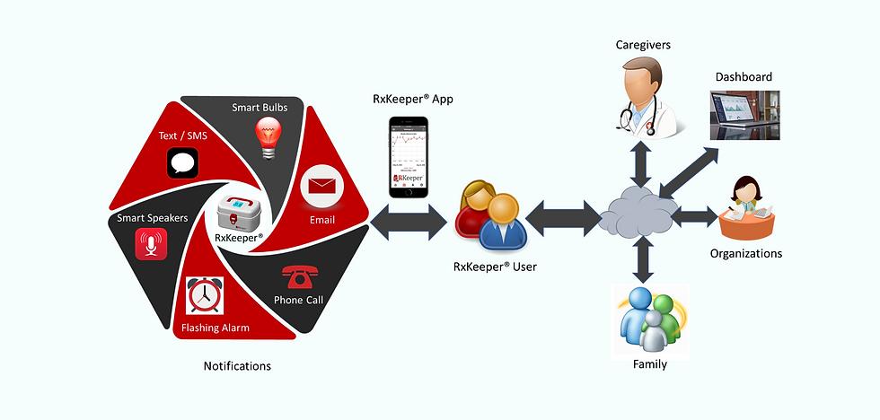 RxKeeper Platform 2.PNG