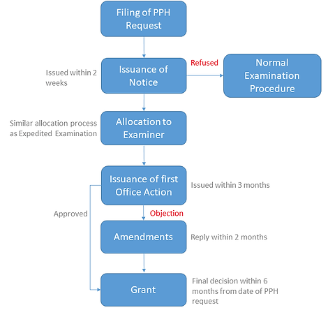 PPH Procedure.png