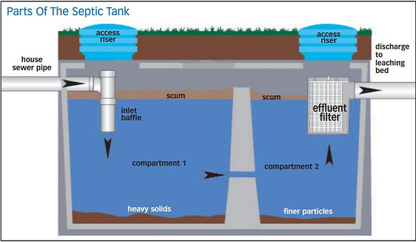 parts of septic system.JPG