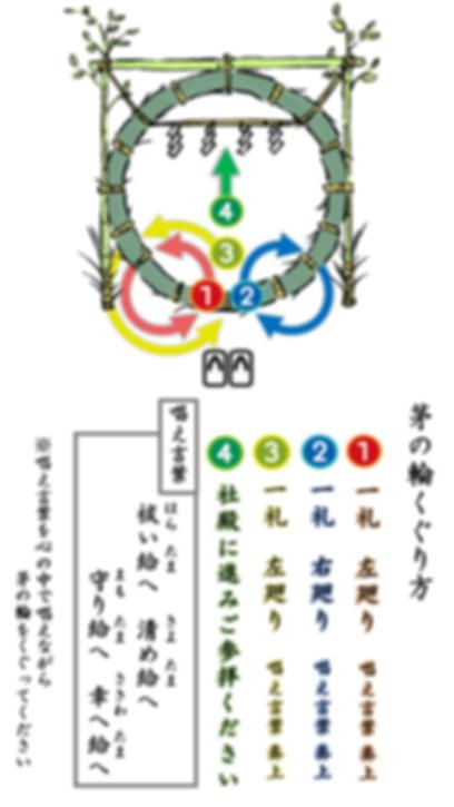 茅の輪説明(縦)-min.png