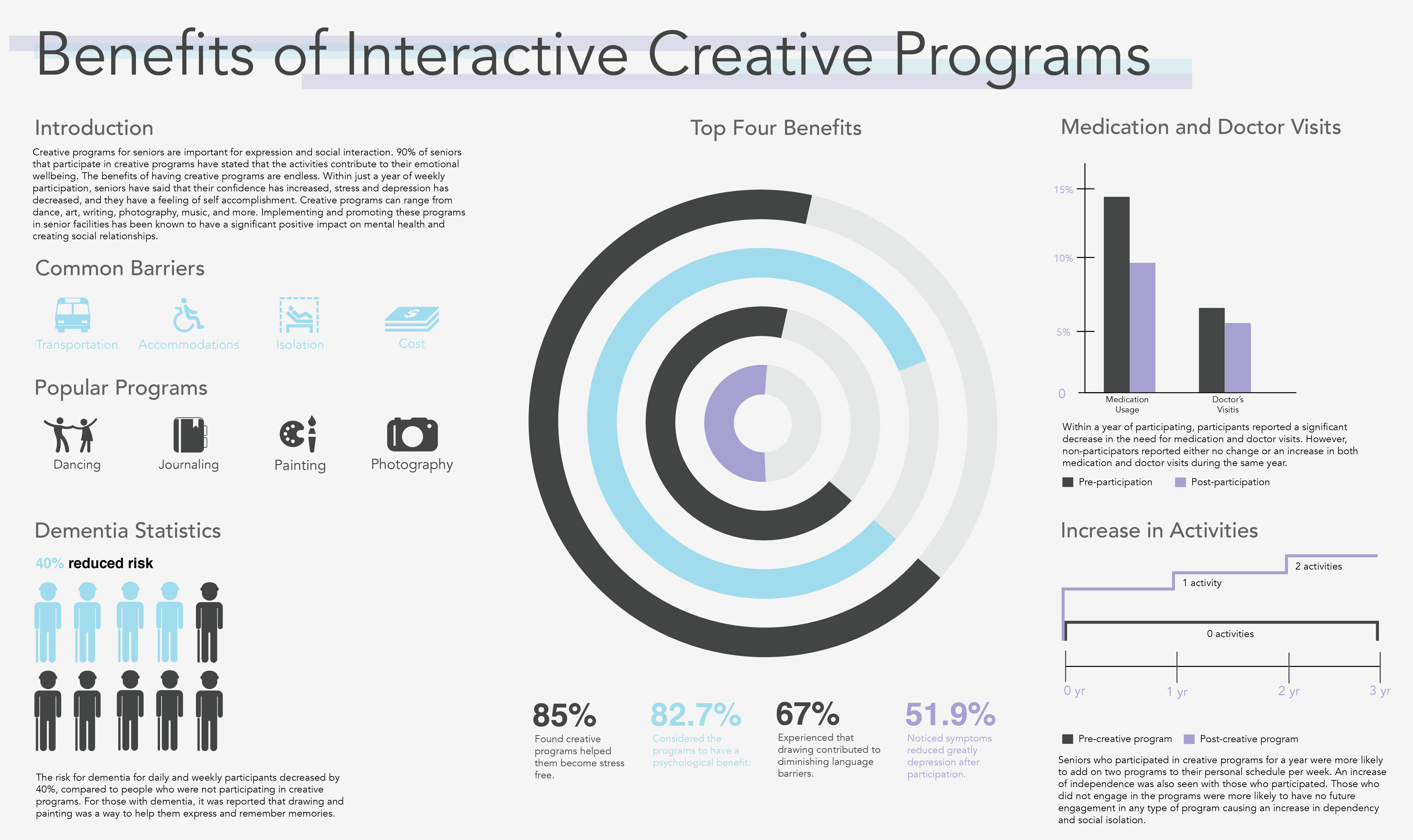 Kerby Center Infographics