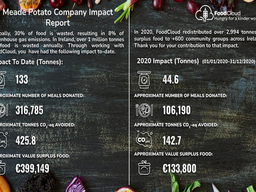 106,190 meals donated to foodcloud in 2020